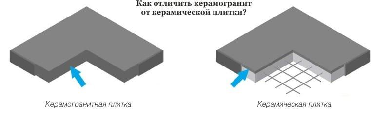 Керамогранит для пола на кухне - выбираем, сравниваем и кладем плитку (фото)